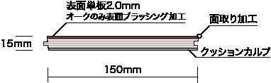 Compound Long(コンパウンドロング)シリーズ断面図