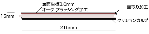 Different Color PremiumClassicシリーズ(直貼り)断面図