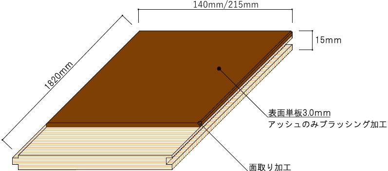 Different Color PremiumClassicシリーズ(釘打ち)断面図